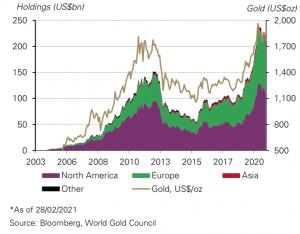 Cours de l'Or : Or détenu par les fonds d'investissement